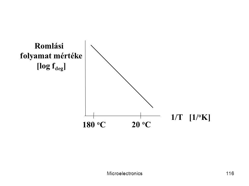 Romlási folyamat mértéke [log fdeg] 1/T [1/oK] 180 oC 20 oC